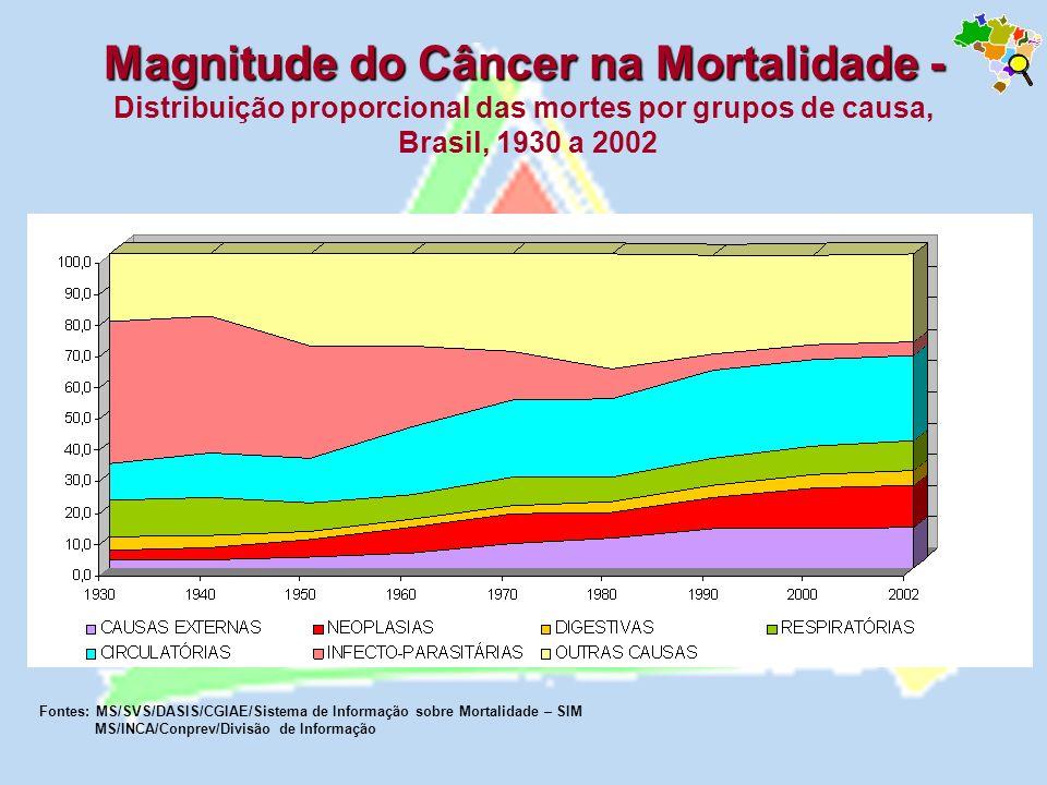 homens e mulheres Mortalidade proporcional não ajustada por câncer, Brasil, homens e mulheres, entre 1979 e 1999.
