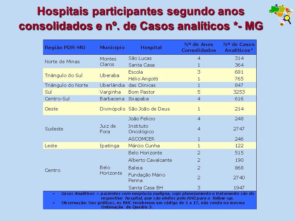 Hospitais participantes segundo anos consolidados e nº. de Casos analíticos *- MG