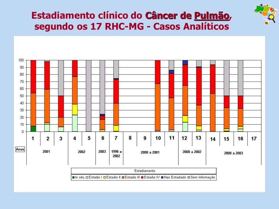 Câncer de Pulmão Estadiamento clínico do Câncer de Pulmão, segundo os 17 RHC-MG - Casos Analíticos