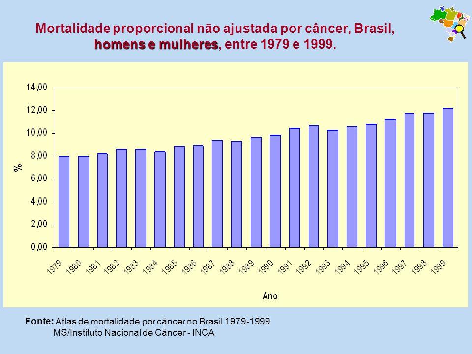 homens e mulheres Mortalidade proporcional não ajustada por câncer, Brasil, homens e mulheres, entre 1979 e 1999. Fonte: Atlas de mortalidade por cânc
