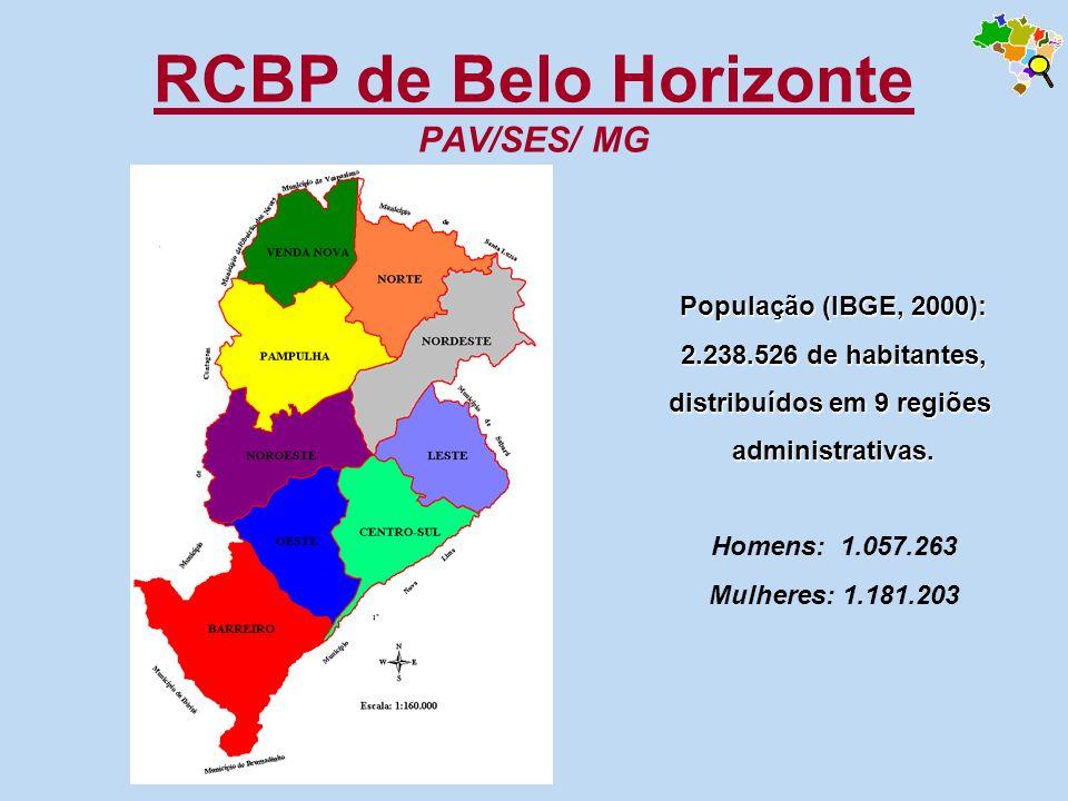 RCBP de Belo Horizonte PAV/SES/ MG População (IBGE, 2000): 2.238.526 de habitantes, distribuídos em 9 regiões administrativas. Homens: 1.057.263 Mulhe