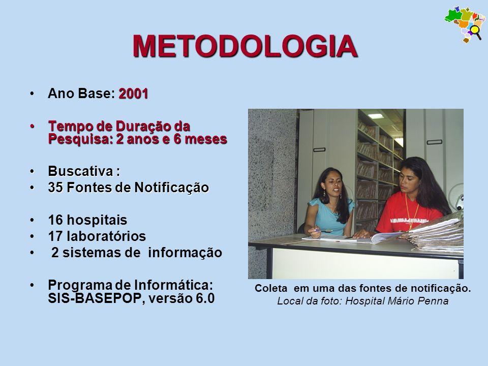 METODOLOGIA 2001Ano Base: 2001 Tempo de Duração da Pesquisa: 2 anos e 6 mesesTempo de Duração da Pesquisa: 2 anos e 6 meses Buscativa :Buscativa : 35
