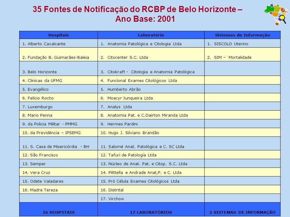 35 Fontes de Notificação do RCBP de Belo Horizonte – Ano Base: 2001 HospitaisLaboratórioSistemas de Informação 1. Alberto Cavalcante1. Anatomia Patoló