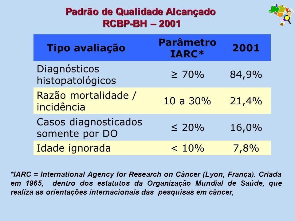 Padrão de Qualidade Alcançado RCBP-BH – 2001 RCBP-BH – 2001 *IARC = International Agency for Research on Câncer (Lyon, França). Criada em 1965, dentro