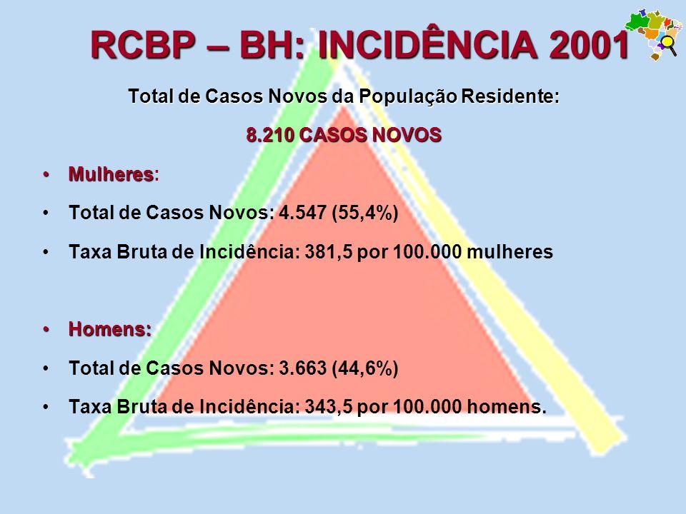 Total de Casos Novos da População Residente: 8.210 CASOS NOVOS MulheresMulheres: Total de Casos Novos: 4.547 (55,4%) Taxa Bruta de Incidência: 381,5 p