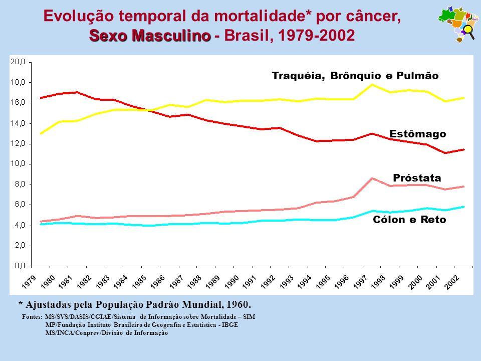 Sexo Masculino Evolução temporal da mortalidade* por câncer, Sexo Masculino - Brasil, 1979-2002 Fontes: MS/SVS/DASIS/CGIAE/Sistema de Informação sobre