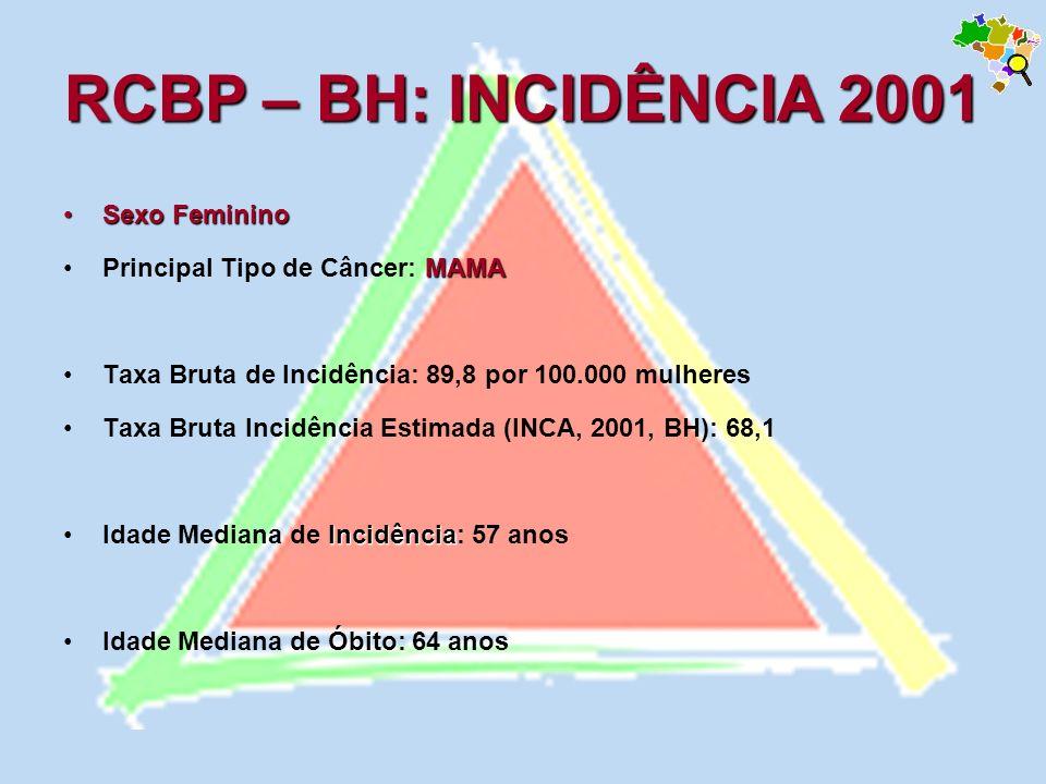 Sexo FemininoSexo Feminino MAMAPrincipal Tipo de Câncer: MAMA Taxa Bruta de Incidência: 89,8 por 100.000 mulheres Taxa Bruta Incidência Estimada (INCA
