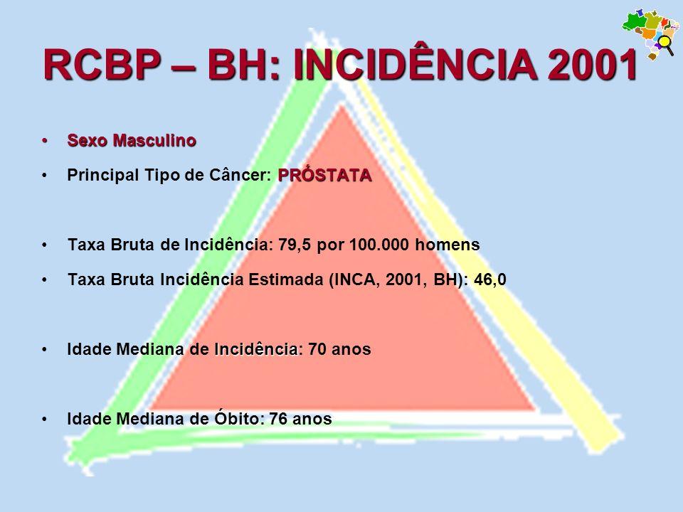 RCBP – BH: INCIDÊNCIA 2001 Sexo MasculinoSexo Masculino PRÓSTATAPrincipal Tipo de Câncer: PRÓSTATA Taxa Bruta de Incidência: 79,5 por 100.000 homens T