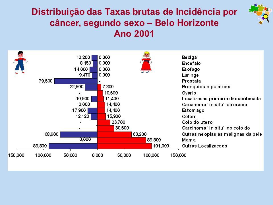 Distribuição das Taxas brutas de Incidência por câncer, segundo sexo – Belo Horizonte Ano 2001