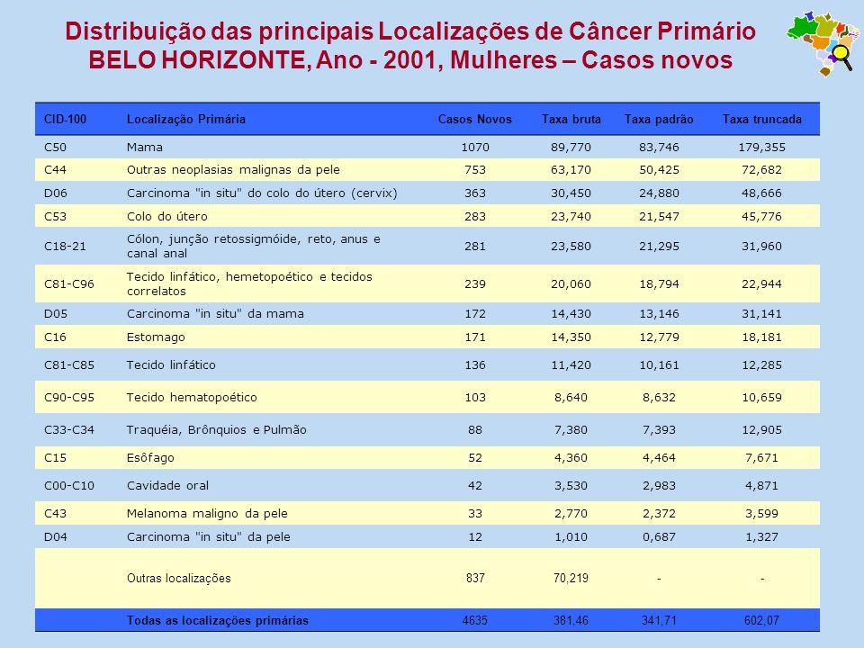 CID-100Localização PrimáriaCasos NovosTaxa brutaTaxa padrãoTaxa truncada C50Mama107089,77083,746179,355 C44Outras neoplasias malignas da pele75363,170