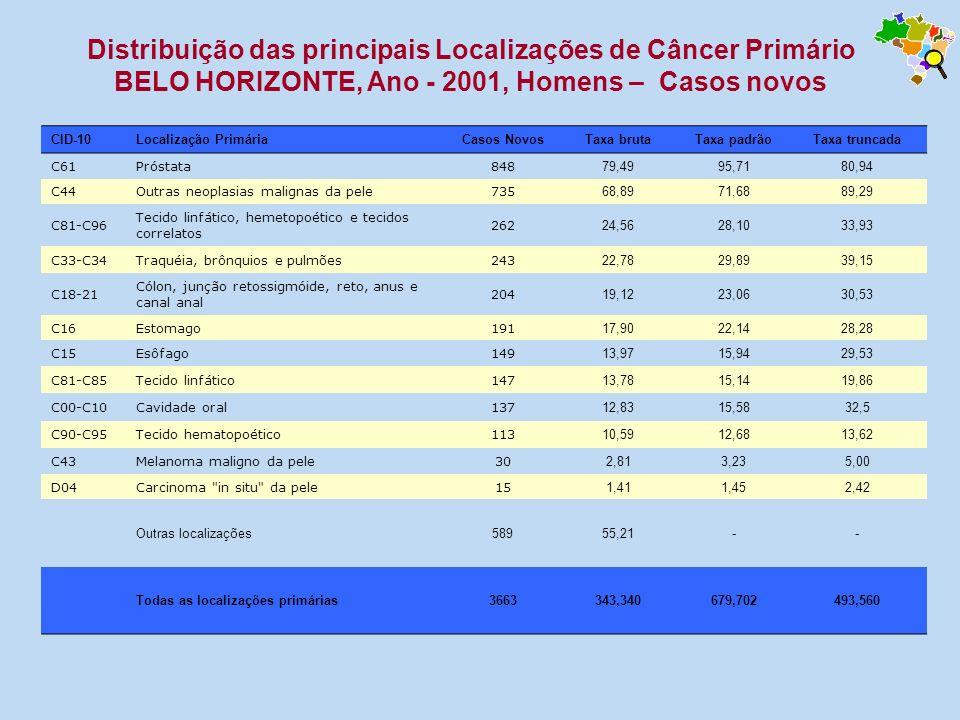 CID-10Localização PrimáriaCasos NovosTaxa brutaTaxa padrãoTaxa truncada C61Próstata848 79,4995,7180,94 C44Outras neoplasias malignas da pele735 68,897