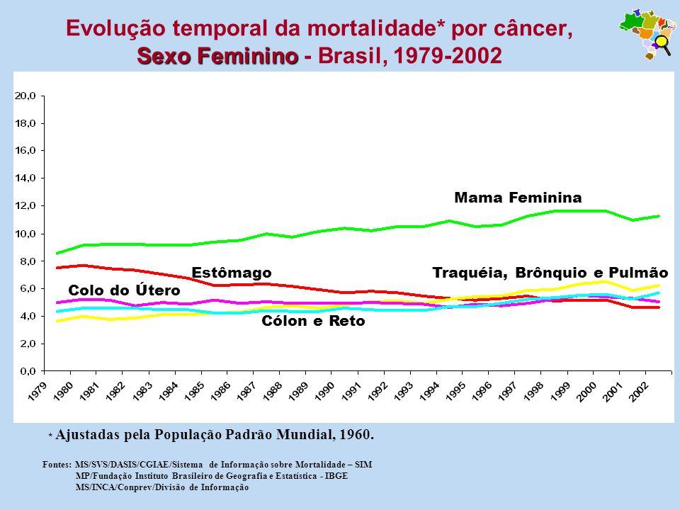 Sexo Masculino Evolução temporal da mortalidade* por câncer, Sexo Masculino – Minas Gerais, 1979-2002 Fonte: Atlas de mortalidade por câncer- Minas Gerais e macroregiões 1979-2002 Programa de Avaliação e Vigilância do Câncer e seus Fatores de Riscos -PAV-MG
