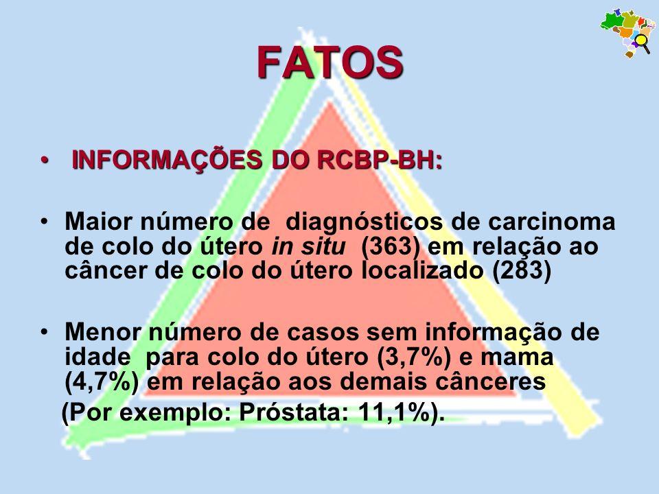 FATOS INFORMAÇÕES DO RCBP-BH: INFORMAÇÕES DO RCBP-BH: Maior número de diagnósticos de carcinoma de colo do útero in situ (363) em relação ao câncer de