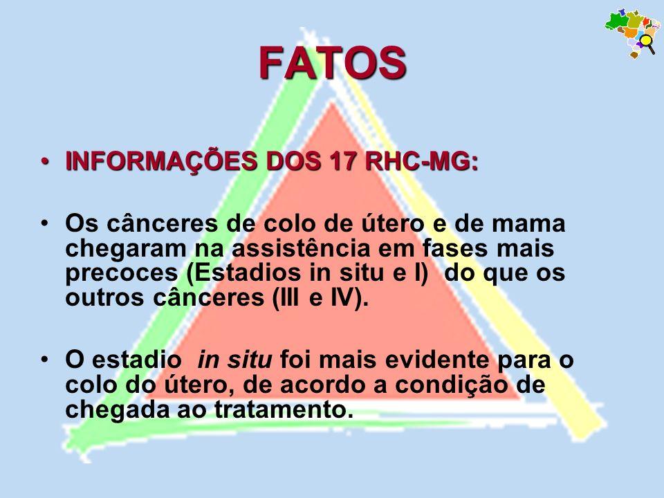 FATOS INFORMAÇÕES DOS 17 RHC-MG:INFORMAÇÕES DOS 17 RHC-MG: Os cânceres de colo de útero e de mama chegaram na assistência em fases mais precoces (Esta