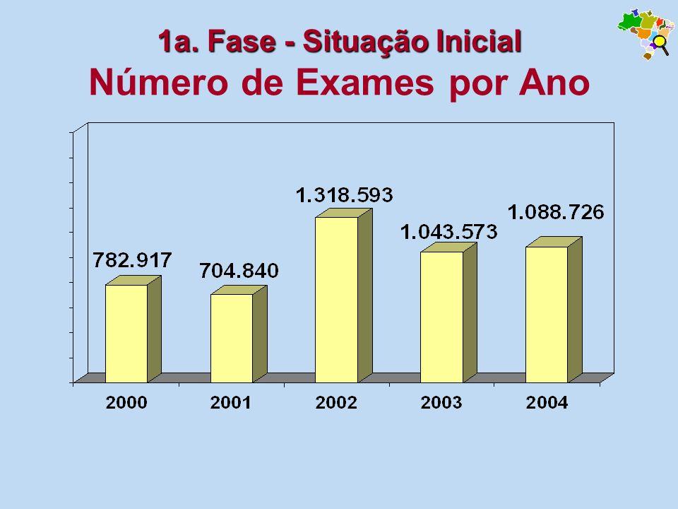 1a. Fase - Situação Inicial 1a. Fase - Situação Inicial Número de Exames por Ano