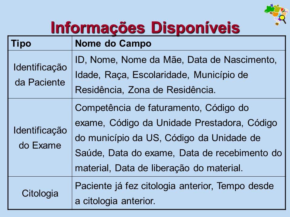 Informações Disponíveis TipoNome do Campo Identificação da Paciente ID, Nome, Nome da Mãe, Data de Nascimento, Idade, Raça, Escolaridade, Município de