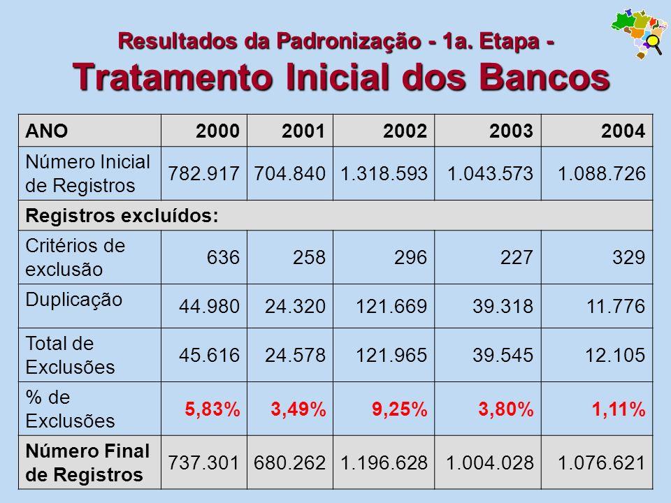Resultados da Padronização - 1a. Etapa - Tratamento Inicial dos Bancos ANO20002001200220032004 Número Inicial de Registros 782.917704.8401.318.593 1.0