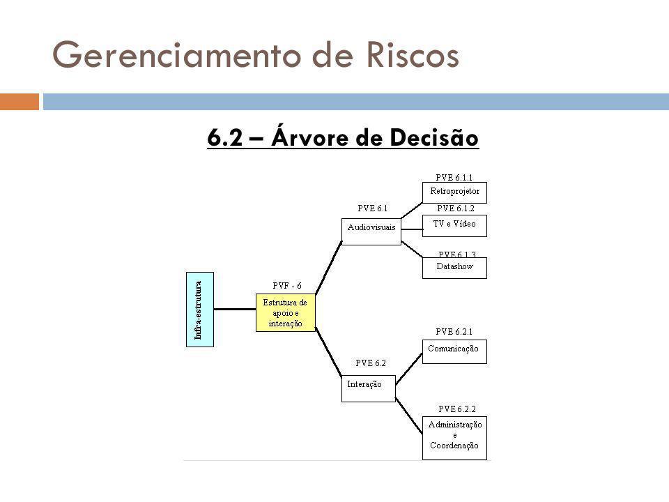 Gerenciamento de Riscos 6.2 – Árvore de Decisão