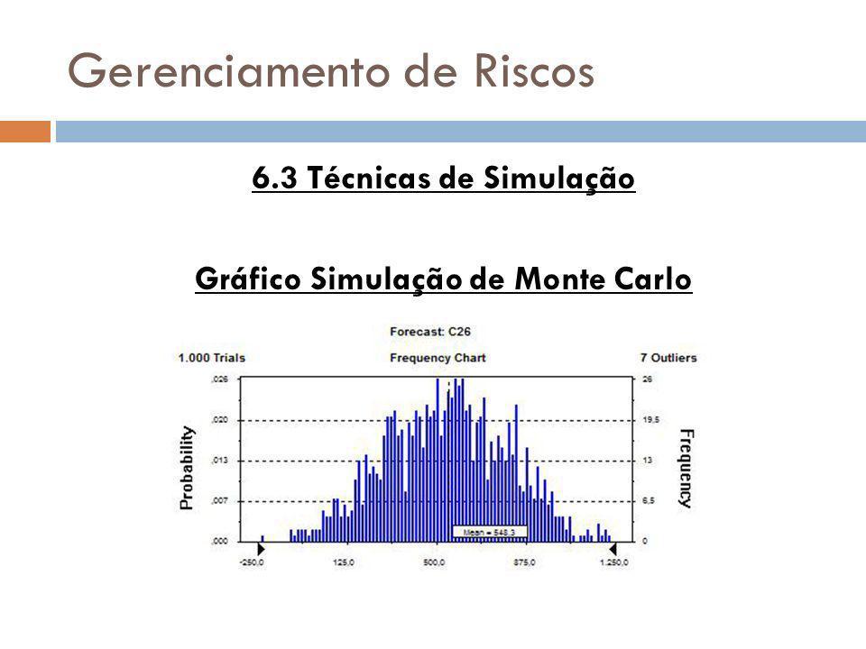 Gerenciamento de Riscos 6.3 Técnicas de Simulação Gráfico Simulação de Monte Carlo