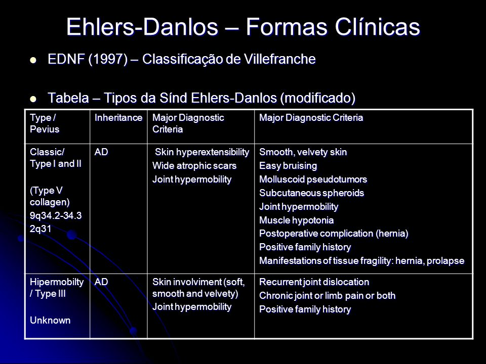 Ehlers-Danlos – Formas Clínicas EDNF (1997) – Classificação de Villefranche EDNF (1997) – Classificação de Villefranche Tabela – Tipos da Sínd Ehlers-Danlos (modificado) Tabela – Tipos da Sínd Ehlers-Danlos (modificado) Type / Pevius Inheritance Major Diagnostic Criteria Classic/ Type I and II (Type V collagen) 9q34.2-34.32q31 AD Skin hyperextensibility Skin hyperextensibility Wide atrophic scars Joint hypermobility Smooth, velvety skin Easy bruising Molluscoid pseudotumors Subcutaneous spheroids Joint hypermobility Muscle hypotonia Postoperative complication (hernia) Positive family history Manifestations of tissue fragility: hernia, prolapse Hipermobilty / Type III UnknownAD Skin involviment (soft, smooth and velvety) Joint hypermobility Recurrent joint dislocation Chronic joint or limb pain or both Positive family history