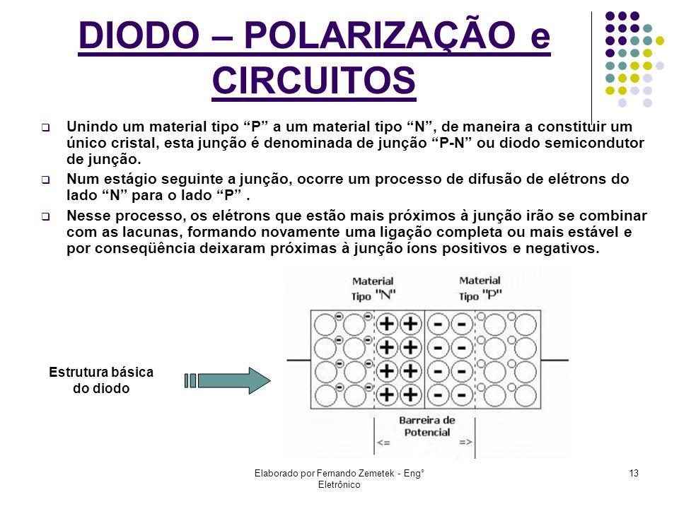 Elaborado por Fernando Zemetek - Eng° Eletrônico 13 DIODO – POLARIZAÇÃO e CIRCUITOS Unindo um material tipo P a um material tipo N, de maneira a const