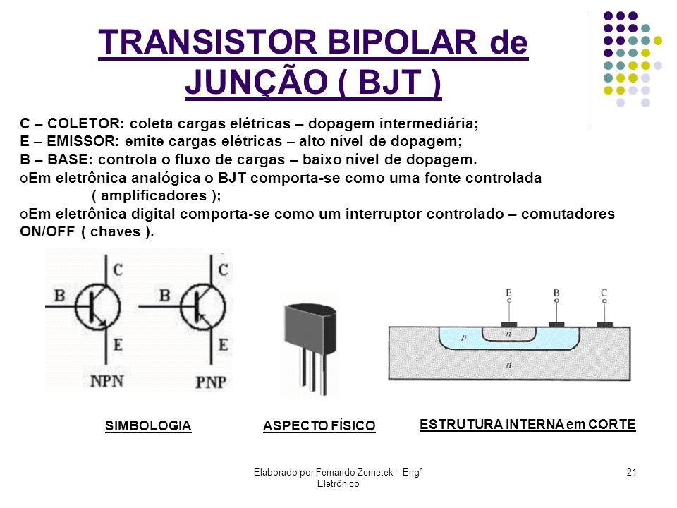 Elaborado por Fernando Zemetek - Eng° Eletrônico 21 TRANSISTOR BIPOLAR de JUNÇÃO ( BJT ) SIMBOLOGIAASPECTO FÍSICO C – COLETOR: coleta cargas elétricas