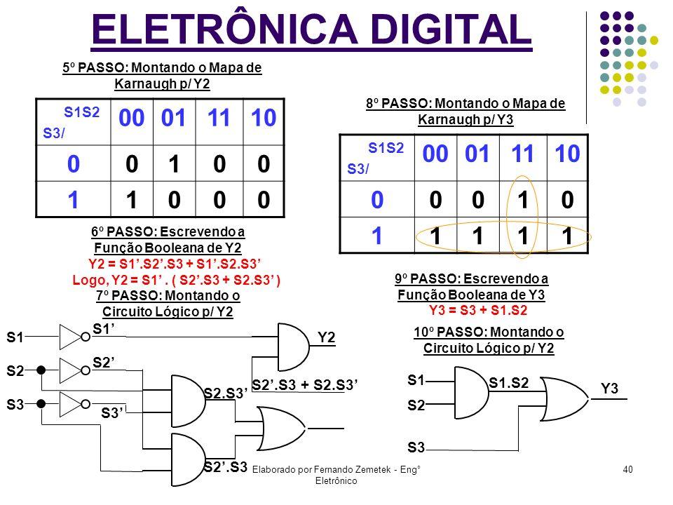 Elaborado por Fernando Zemetek - Eng° Eletrônico 40 ELETRÔNICA DIGITAL S1S2 S3/ 00011110 00100 11000 5º PASSO: Montando o Mapa de Karnaugh p/ Y2 6º PA