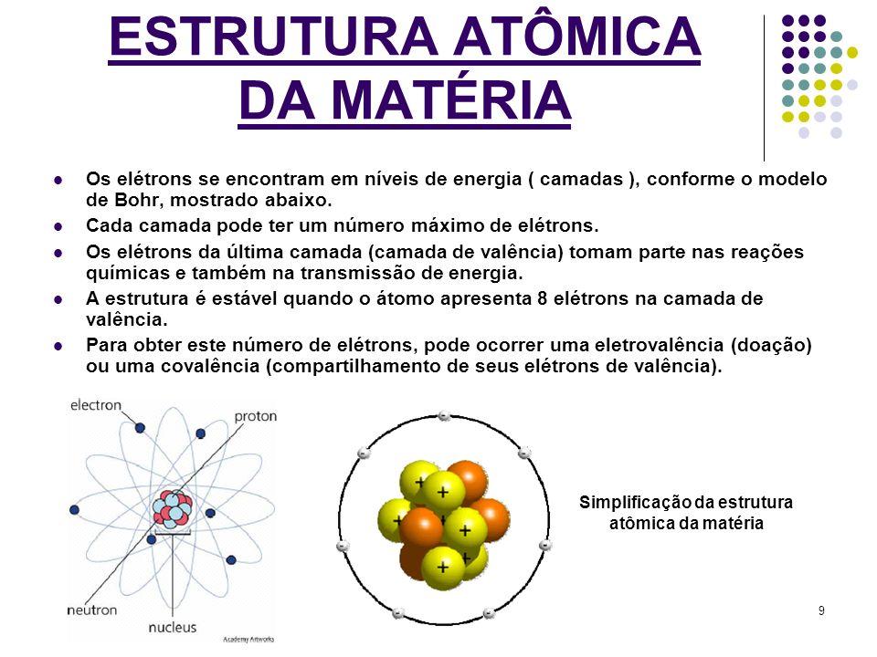 Elaborado por Fernando Zemetek - Eng° Eletrônico 9 ESTRUTURA ATÔMICA DA MATÉRIA Os elétrons se encontram em níveis de energia ( camadas ), conforme o