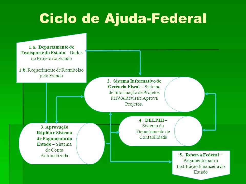 Ciclo de Ajuda-Federal 1.a.Departamento de Transporte do Estado – Dados do Projeto do Estado 1.b.