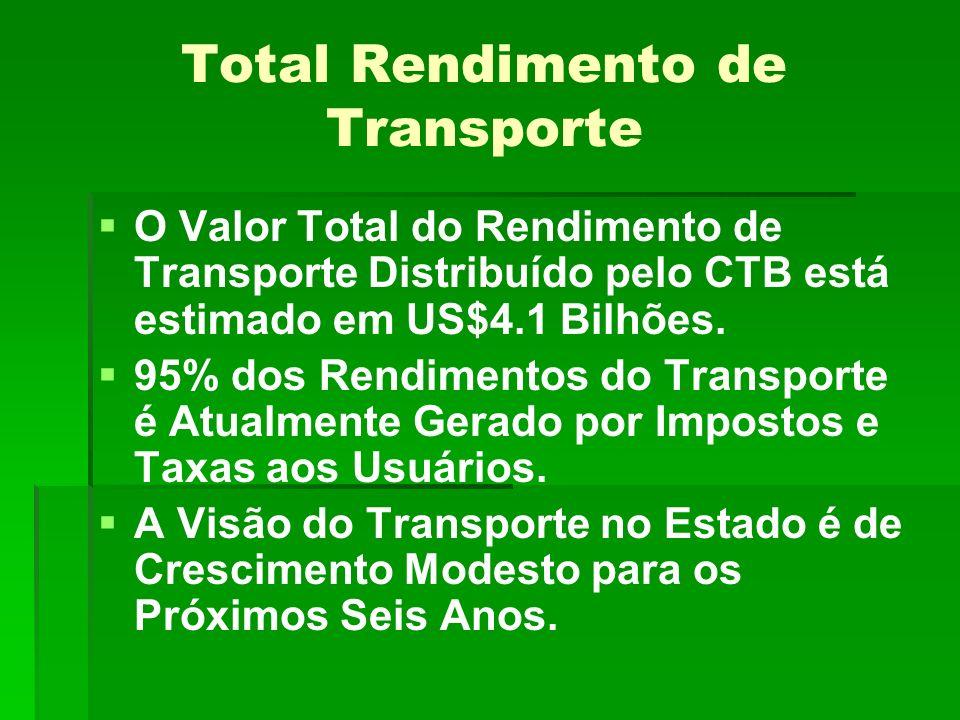 Total Rendimento de Transporte O Valor Total do Rendimento de Transporte Distribuído pelo CTB está estimado em US$4.1 Bilhões.