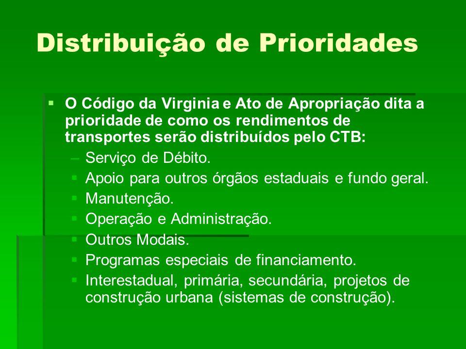 Distribuição de Prioridades O Código da Virginia e Ato de Apropriação dita a prioridade de como os rendimentos de transportes serão distribuídos pelo CTB: – –Serviço de Débito.