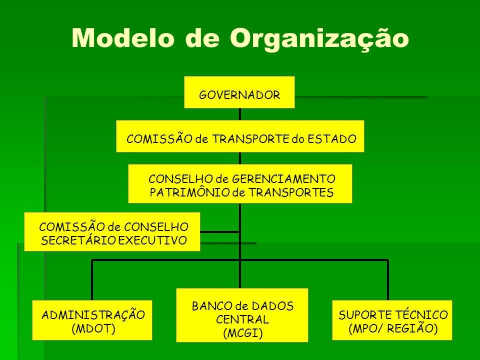 Modelo de Organização COMISSÃO de TRANSPORTE do ESTADO GOVERNADOR CONSELHO de GERENCIAMENTO PATRIMÔNIO de TRANSPORTES COMISSÃO de CONSELHO SECRETÁRIO EXECUTIVO ADMINISTRAÇÃO (MDOT) BANCO de DADOS CENTRAL (MCGI) SUPORTE TÉCNICO (MPO/ REGIÃO)