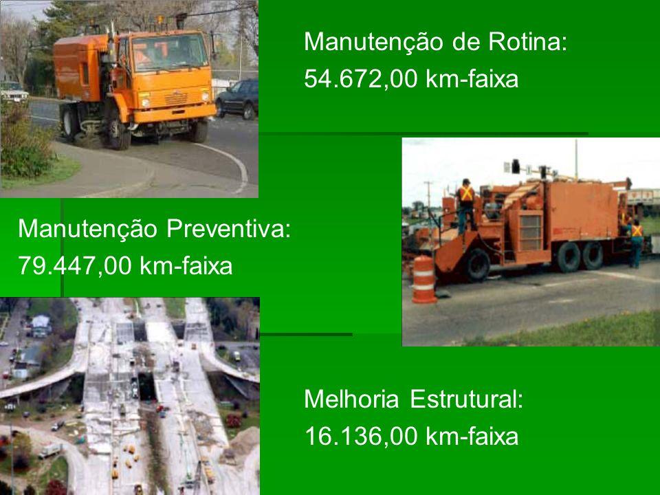 Manutenção de Rotina: 54.672,00 km-faixa Manutenção Preventiva: 79.447,00 km-faixa Melhoria Estrutural: 16.136,00 km-faixa
