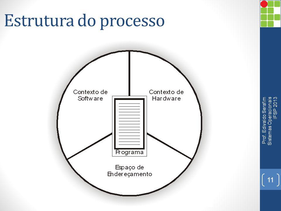 Estrutura do processo 11 Prof. Edivaldo Serafim Sistemas Operacionais IFSP 2013