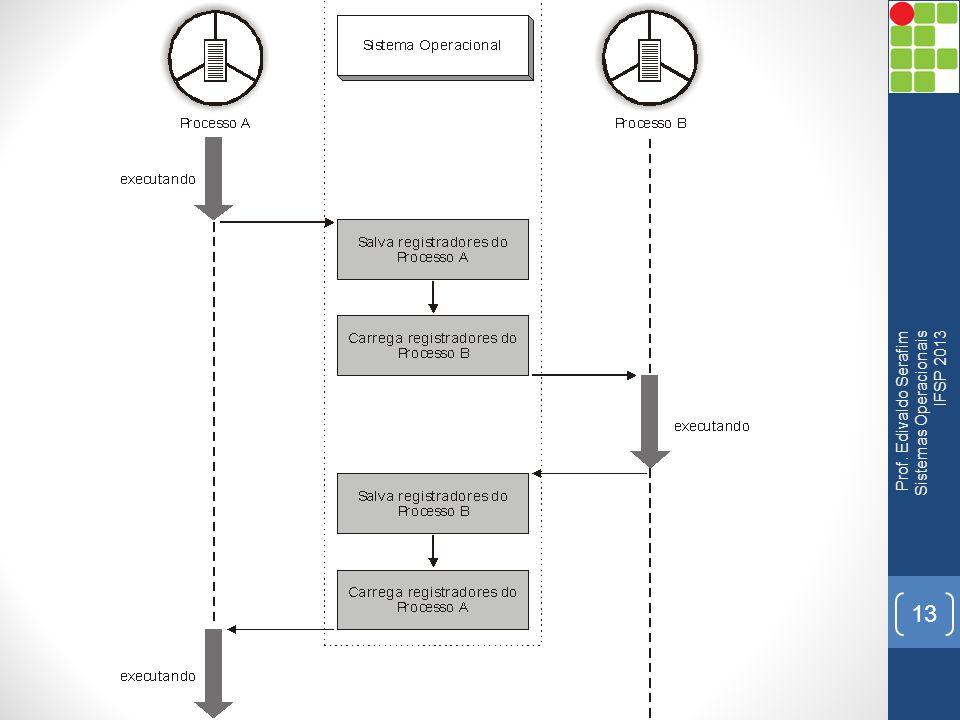 13 Prof. Edivaldo Serafim Sistemas Operacionais IFSP 2013