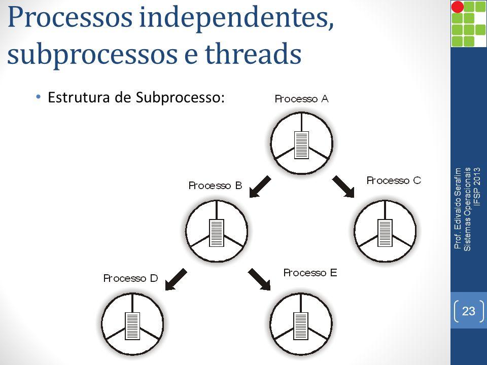 Processos independentes, subprocessos e threads Estrutura de Subprocesso: 23 Prof. Edivaldo Serafim Sistemas Operacionais IFSP 2013