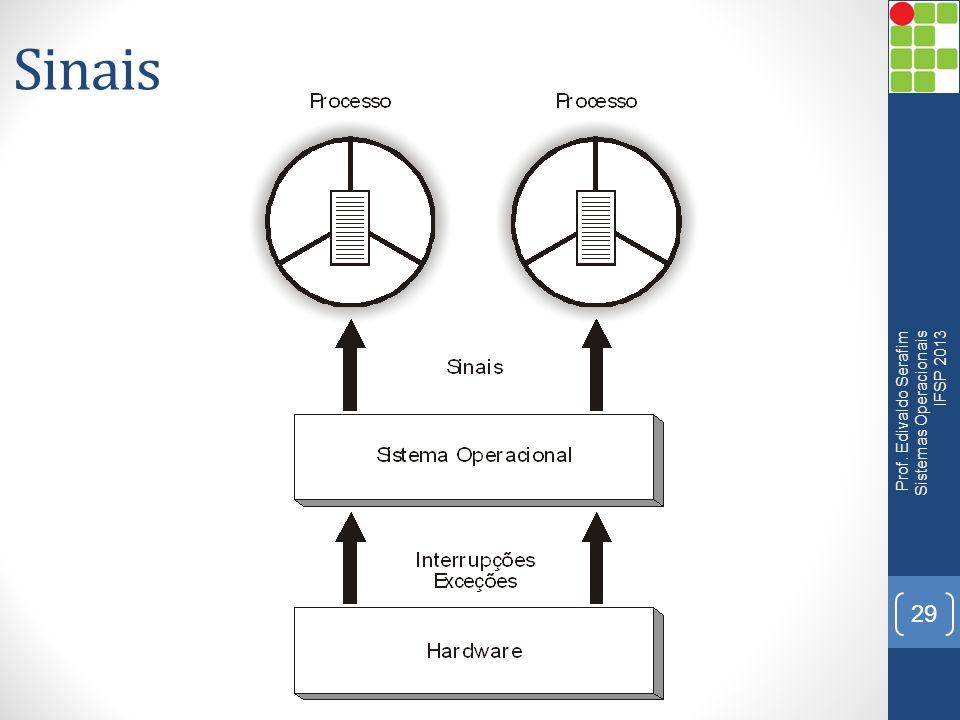 Sinais 29 Prof. Edivaldo Serafim Sistemas Operacionais IFSP 2013