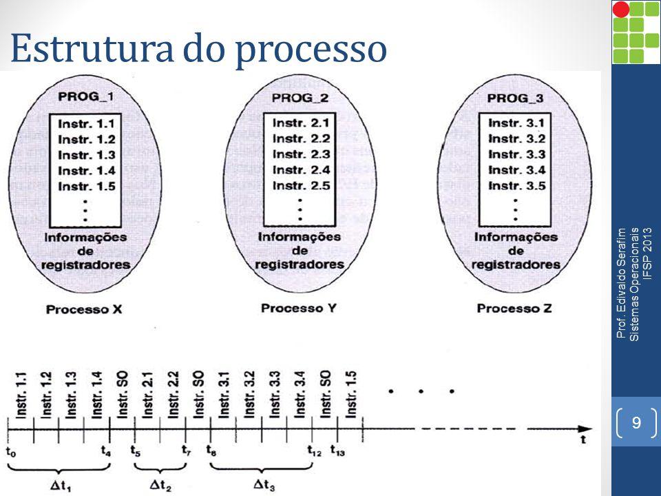 Estrutura do processo 9 Prof. Edivaldo Serafim Sistemas Operacionais IFSP 2013