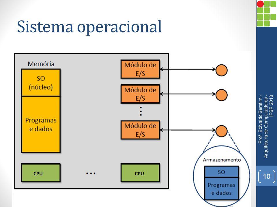 Sistema operacional Prof. Edivaldo Serafim - Arquitetura de Computadores - IFSP 2013 10
