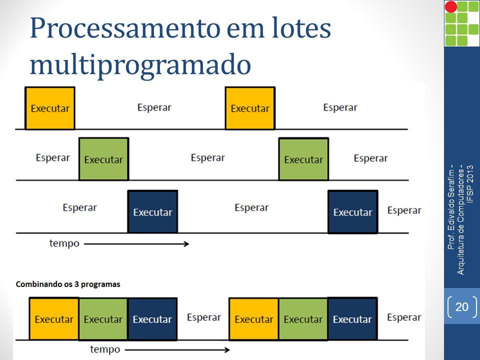 Processamento em lotes multiprogramado Prof.