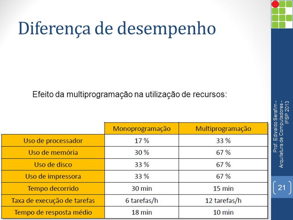 Diferença de desempenho Prof.