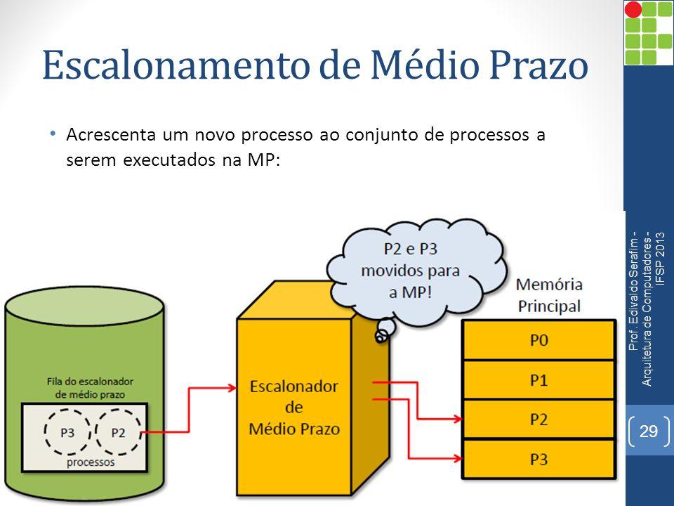 Escalonamento de Médio Prazo Acrescenta um novo processo ao conjunto de processos a serem executados na MP: Prof.