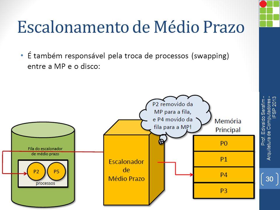 Escalonamento de Médio Prazo É também responsável pela troca de processos (swapping) entre a MP e o disco: Prof.