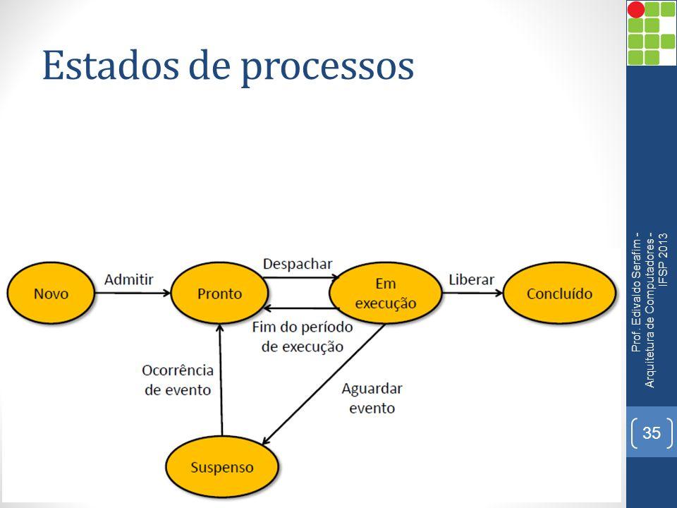 Estados de processos Prof. Edivaldo Serafim - Arquitetura de Computadores - IFSP 2013 35