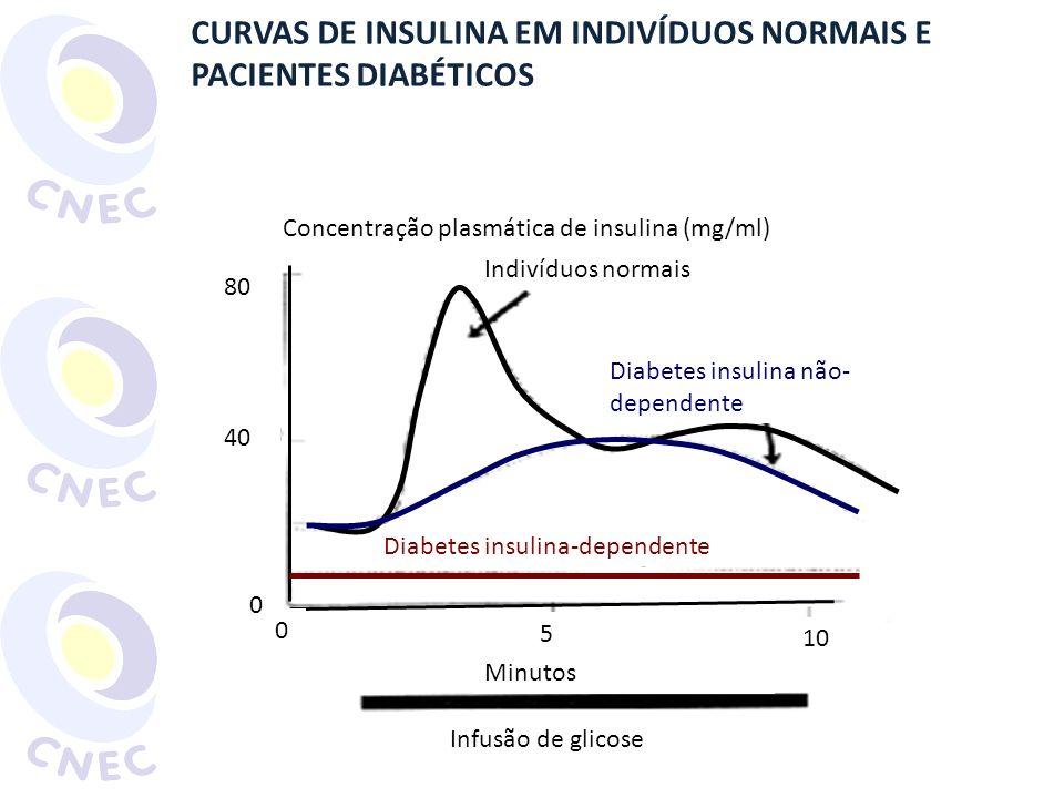 http://pt.wikipedia.org/wiki/Ficheiro:Glicemia.svg Acesso em 20 abr. 2011 Insulina x glucágon