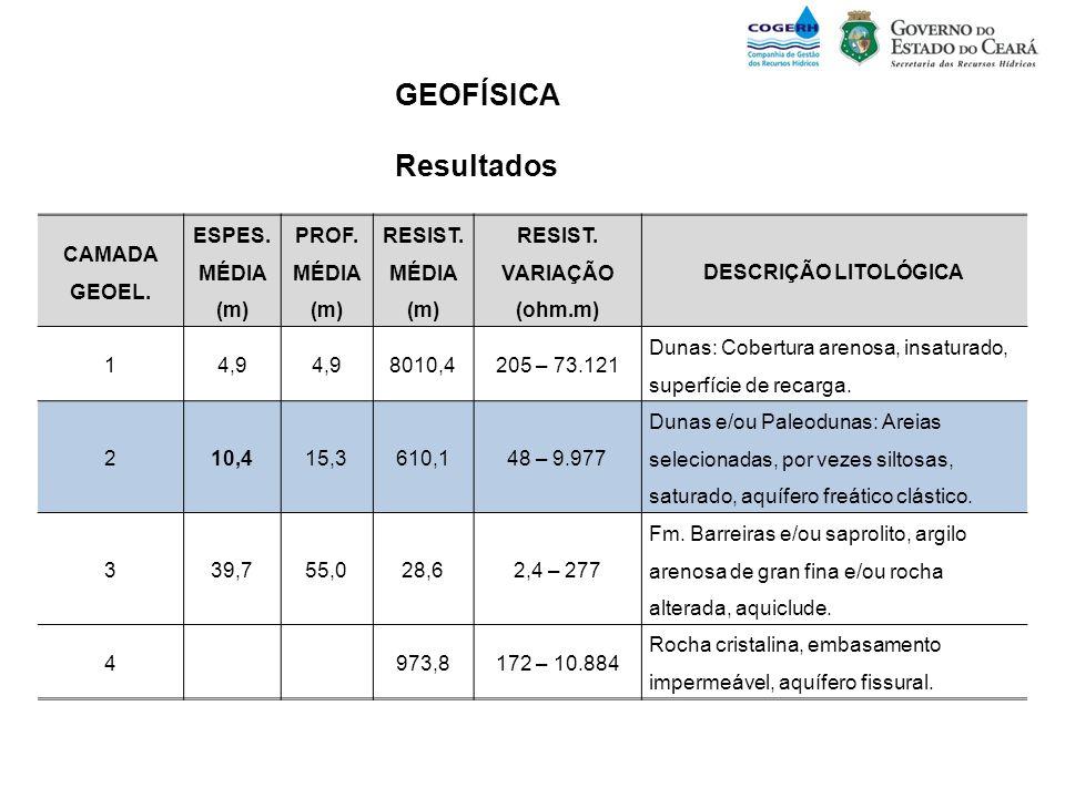 GEOFÍSICA Resultados CAMADA GEOEL. ESPES. MÉDIA (m) PROF. MÉDIA (m) RESIST. MÉDIA (m) RESIST. VARIAÇÃO (ohm.m) DESCRIÇÃO LITOLÓGICA 14,9 8010,4205 – 7