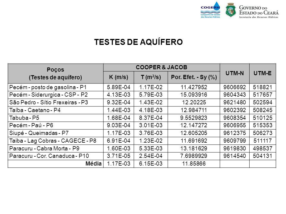 Poços (Testes de aquífero) COOPER & JACOB UTM-NUTM-E K (m/s)T (m 2 /s)Por. Efet. - Sy (%) Pecém - posto de gasolina - P15.89E-041.17E-0211.42795296066