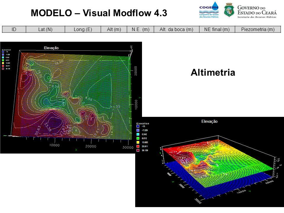 MODELO – Visual Modflow 4.3 IDLat.(N)Long.(E)Alt (m)N.E. (m)Alt. da boca (m)NE final (m)Piezometria (m) Altimetria