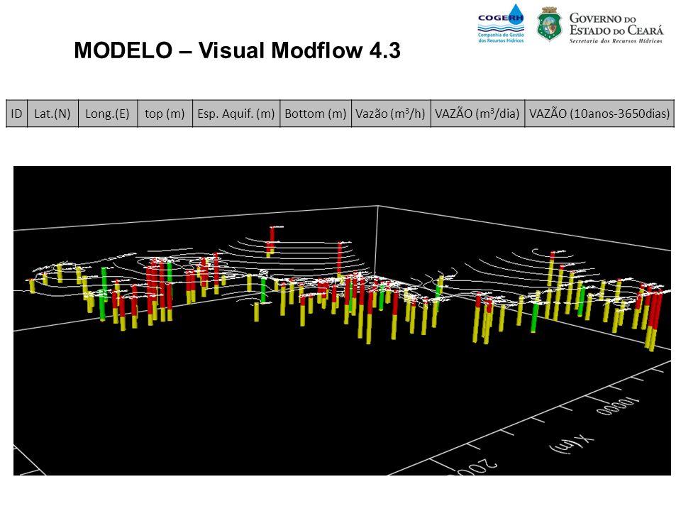 MODELO – Visual Modflow 4.3 ESPESSURA SATURADA IDLat.(N)Long.(E)top (m)Esp. Aquif. (m)Bottom (m)Vazão (m 3 /h)VAZÃO (m 3 /dia)VAZÃO (10anos-3650dias)
