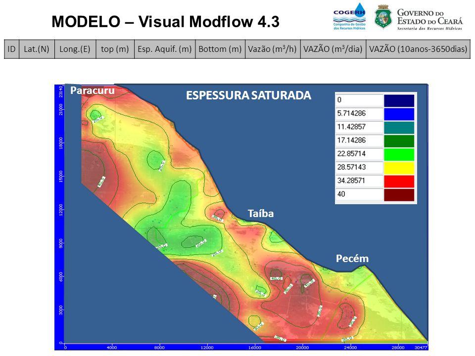 MODELO – Visual Modflow 4.3 Paracuru Taíba Pecém ESPESSURA SATURADA IDLat.(N)Long.(E)top (m)Esp. Aquif. (m)Bottom (m)Vazão (m 3 /h)VAZÃO (m 3 /dia)VAZ